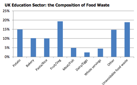 Food Waste in the Education Sector