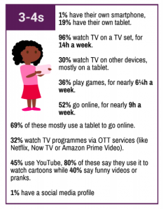 Online Behaviour of 3-4 year olds